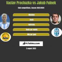 Vaclav Prochazka vs Jakub Fulnek h2h player stats