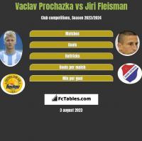 Vaclav Prochazka vs Jiri Fleisman h2h player stats