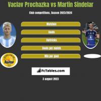 Vaclav Prochazka vs Martin Sindelar h2h player stats