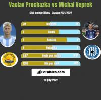 Vaclav Prochazka vs Michal Veprek h2h player stats