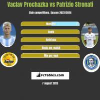 Vaclav Prochazka vs Patrizio Stronati h2h player stats