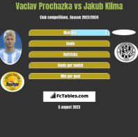 Vaclav Prochazka vs Jakub Klima h2h player stats