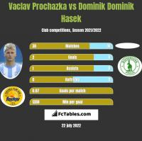 Vaclav Prochazka vs Dominik Dominik Hasek h2h player stats