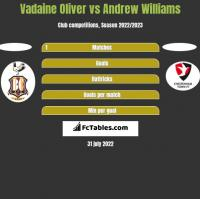 Vadaine Oliver vs Andrew Williams h2h player stats