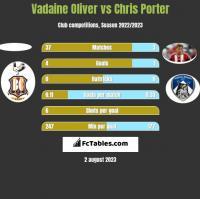 Vadaine Oliver vs Chris Porter h2h player stats