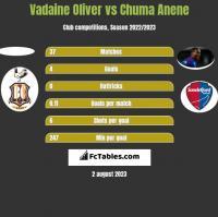 Vadaine Oliver vs Chuma Anene h2h player stats
