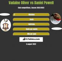 Vadaine Oliver vs Daniel Powell h2h player stats
