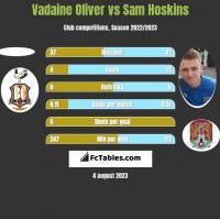 Vadaine Oliver vs Sam Hoskins h2h player stats
