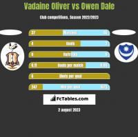 Vadaine Oliver vs Owen Dale h2h player stats