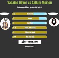 Vadaine Oliver vs Callum Morton h2h player stats