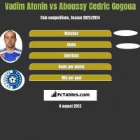 Vadim Afonin vs Aboussy Cedric Gogoua h2h player stats