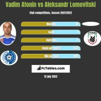 Vadim Afonin vs Aleksandr Lomovitski h2h player stats
