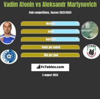 Vadim Afonin vs Alaksandr Martynowicz h2h player stats