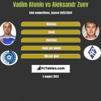 Vadim Afonin vs Aleksandr Zuev h2h player stats
