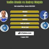 Vadim Afonin vs Andrey Malykh h2h player stats