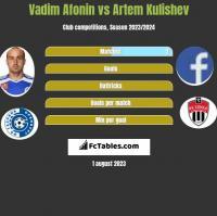 Vadim Afonin vs Artem Kulishev h2h player stats