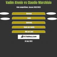 Vadim Afonin vs Claudio Marchisio h2h player stats