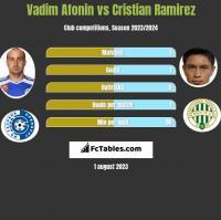 Vadim Afonin vs Cristian Ramirez h2h player stats