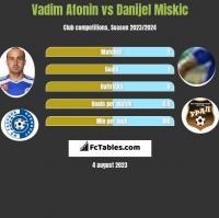 Vadim Afonin vs Danijel Miskic h2h player stats