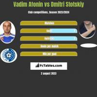 Vadim Afonin vs Dmitri Stotskiy h2h player stats