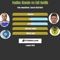 Vadim Afonin vs Edi Gotlib h2h player stats