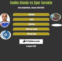 Vadim Afonin vs Jegor Sorokin h2h player stats