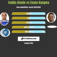 Vadim Afonin vs Evans Kangwa h2h player stats