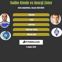 Vadim Afonin vs Georgi Zotov h2h player stats