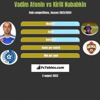 Vadim Afonin vs Kirill Nababkin h2h player stats