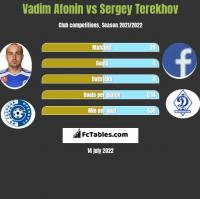 Vadim Afonin vs Sergey Terekhov h2h player stats