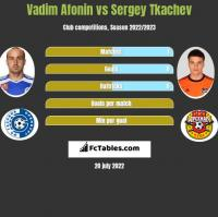 Vadim Afonin vs Sergey Tkachev h2h player stats