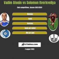 Vadim Afonin vs Solomon Kverkveliya h2h player stats