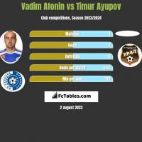 Vadim Afonin vs Timur Ayupov h2h player stats