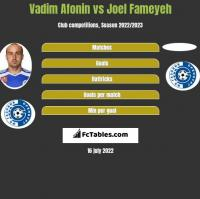Vadim Afonin vs Joel Fameyeh h2h player stats