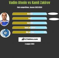 Vadim Afonin vs Kamil Zakirov h2h player stats