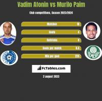 Vadim Afonin vs Murilo Paim h2h player stats