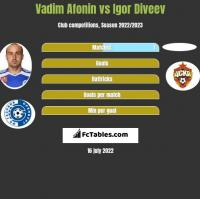 Vadim Afonin vs Igor Diveev h2h player stats