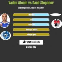 Vadim Afonin vs Danil Stepanov h2h player stats