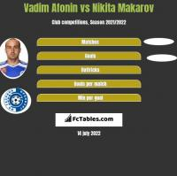 Vadim Afonin vs Nikita Makarov h2h player stats