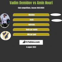 Vadim Demidov vs Amin Nouri h2h player stats