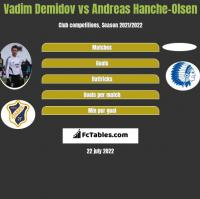 Vadim Demidov vs Andreas Hanche-Olsen h2h player stats