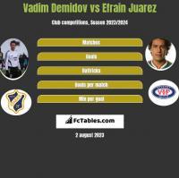 Vadim Demidov vs Efrain Juarez h2h player stats