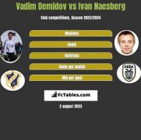 Vadim Demidov vs Ivan Naesberg h2h player stats
