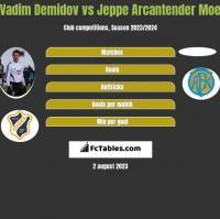 Vadim Demidov vs Jeppe Arcantender Moe h2h player stats