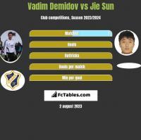 Vadim Demidov vs Jie Sun h2h player stats
