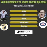 Vadim Demidov vs Johan Laedre Bjoerdal h2h player stats