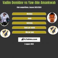 Vadim Demidov vs Yaw-Ihle Amankwah h2h player stats