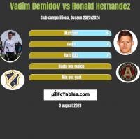 Vadim Demidov vs Ronald Hernandez h2h player stats