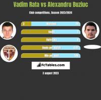 Vadim Rata vs Alexandru Buziuc h2h player stats