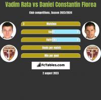 Vadim Rata vs Daniel Constantin Florea h2h player stats